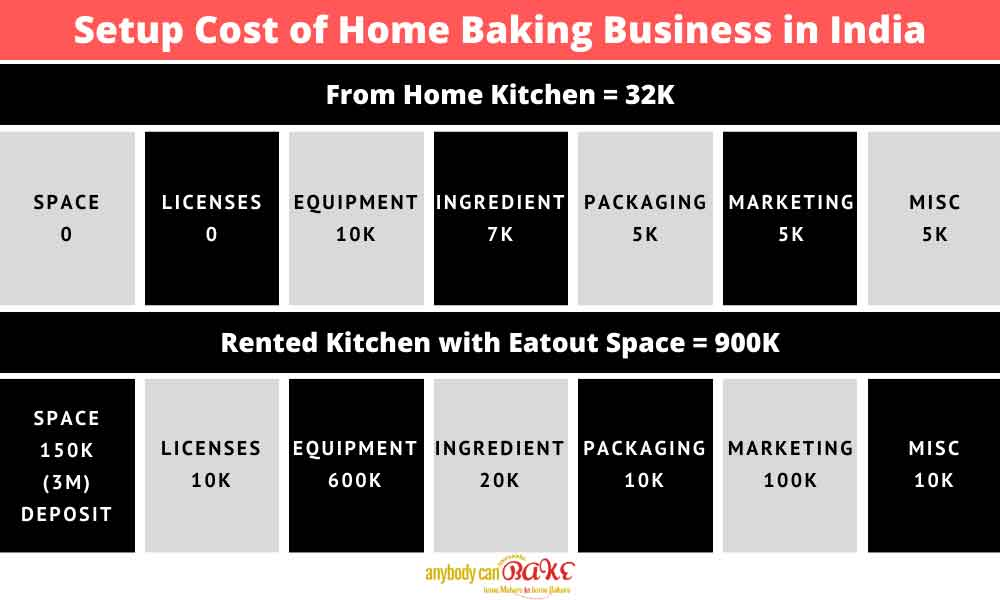 Setting Up Home Baking Business In India